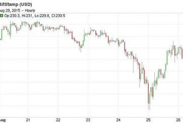 Technické problémy vedly k bleskovým propadům bitcoinu