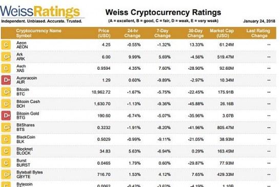Hodnocení kryptoměn agenturou Weiss Ratings je naprostá blamáž