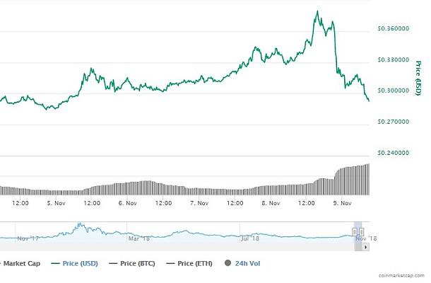 Basic attention token graf