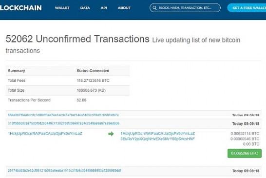Stačí menší růst a Bitcoin už má desítky tisíc nepotvrzených transakcí