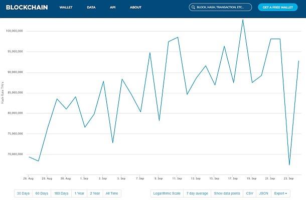 Výkyv ve výpočetním výkonu sítě Bitcoin následoval pád cen kryptoměn
