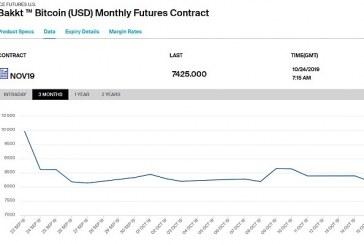 Bakkt měl pomalý start, ale obchodní objemy bitcoinových futures rostou