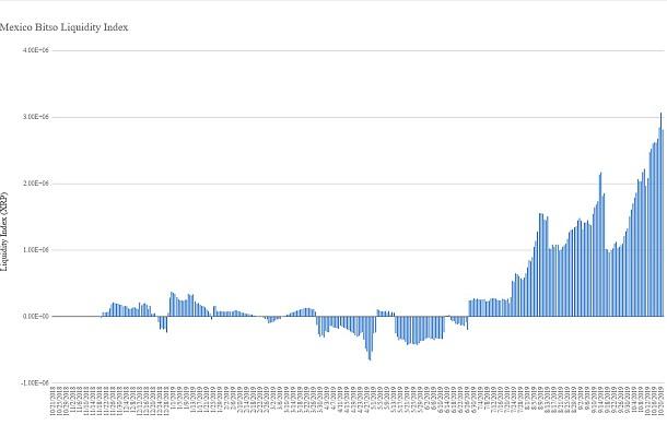 Praktické použití kryptoměny v praxi: likvidita XRP na burze Bitso rychle stoupá