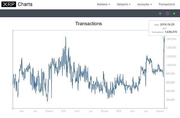 Polovina všech kryptoměnových transakcí probíhá přes XRP