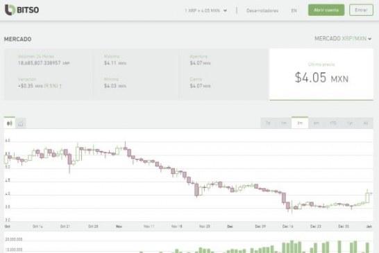 Bitso: Kryptoměny snižují náklady na mezinárodní převody peněz minimálně o polovinu