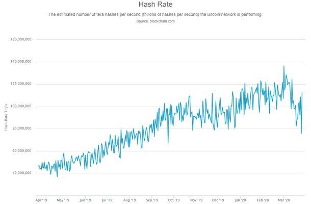 S klesající cenou se přestává vyplácet těžení bitcoinu, klesá výkon celé sítě