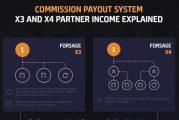 SEC varuje před kryptoměnovou pyramidovou hrou Forsage