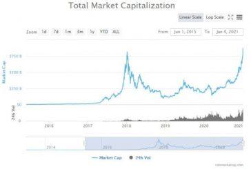 Celková tržní kapitalizace kryptoměn překonává rekordy, ale…