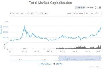 Tržní kapitalizace kryptoměn překonala bilion amerických dolarů